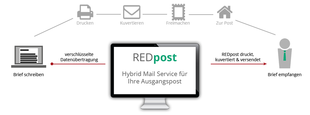 Redpost Hybrid Mail Service Für Ihre Ausgangspost Trust In Red
